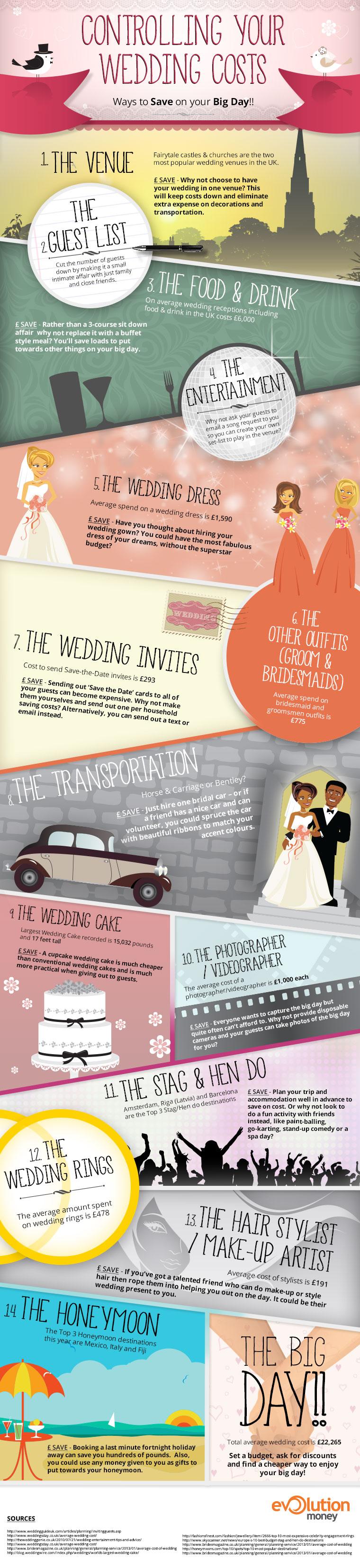 wedding design on a budget
