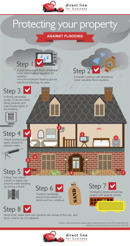 flooding infographic